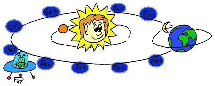 Le temps et son origine dans le système solaire